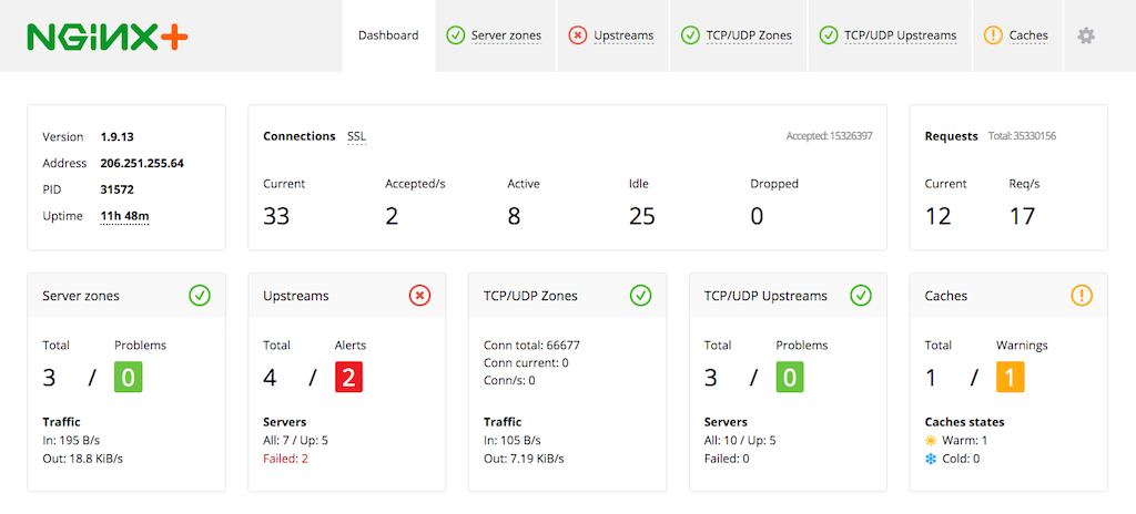 The NGINX Plus dashboard provides detailed statistics for monitoring and managing your infrastructure