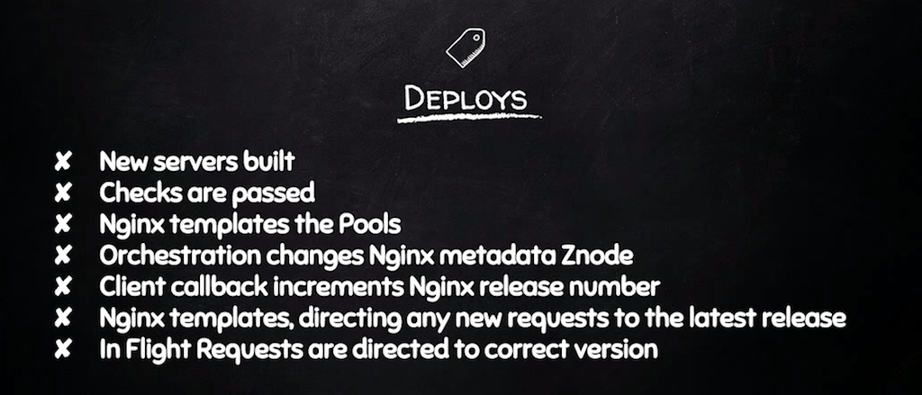 Deploys include a number of steps: building new servers, NGINX templating the pools, orchestration changing the requested version [presentation by Derek DeJonghe of RightBrain Networks at nginx.conf 2015]