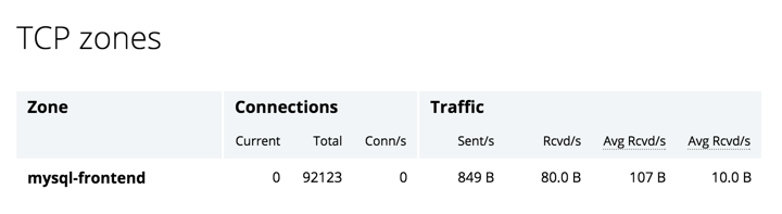 Screen shot of 'TCP zones'section of NGINX Plus live activity monitoring dashboard