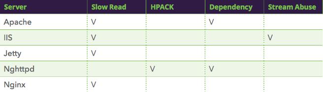 Imperva listed webserver vulnerabilities for HTTP/2