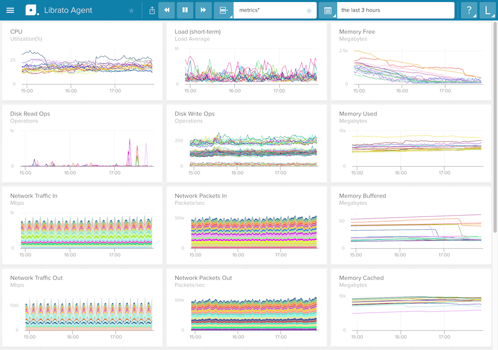 The Agent screen in Librato, a SaaS monitoring tool for metric analysis and alerting, graphs a configuration set of metrics - how to monitor nginx