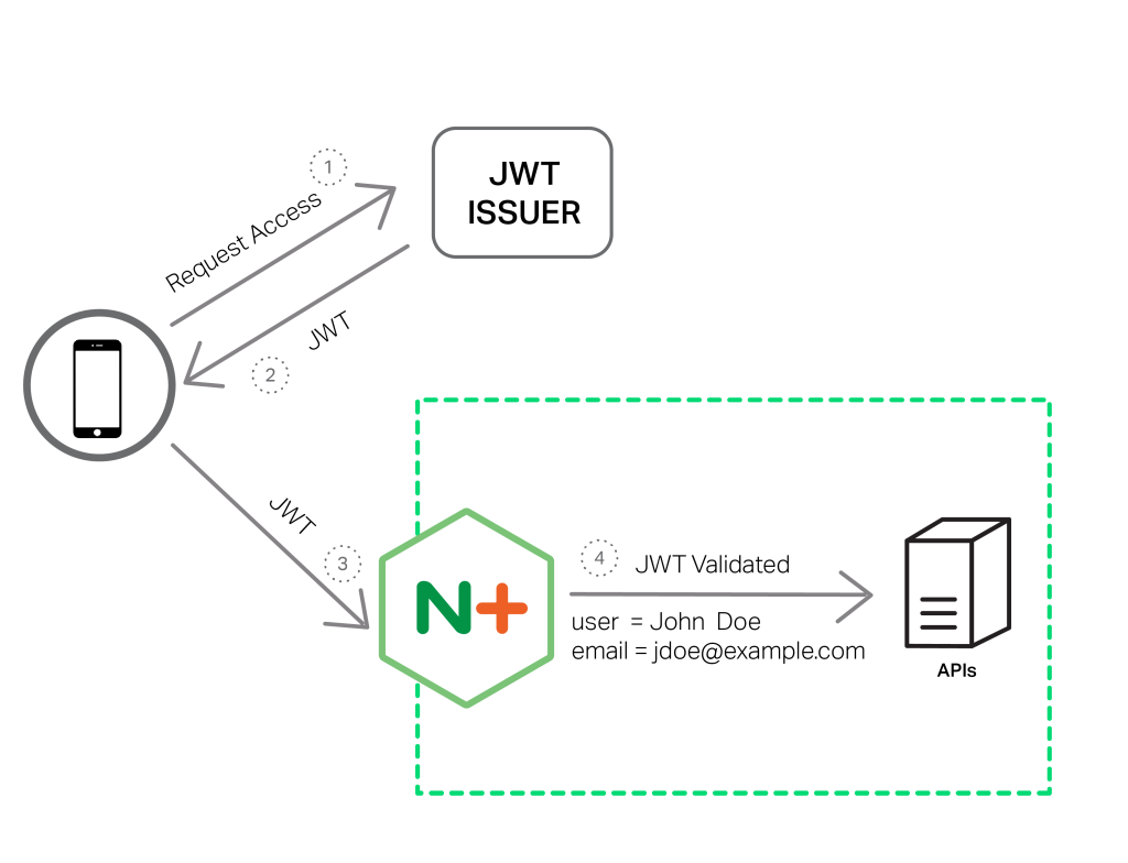 To provide authentication services for APIs, NGINX Plus validates JSON Web Tokens (JWTs) in its new r10 release
