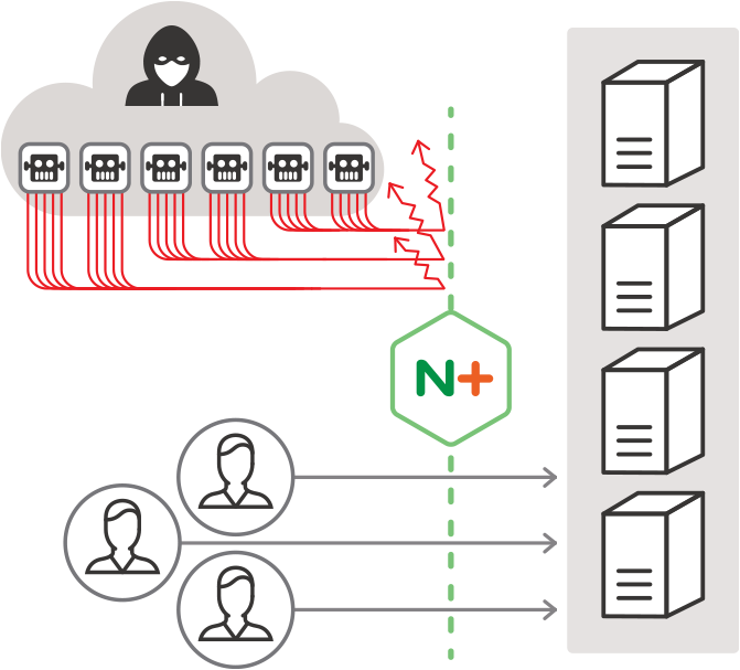 NGINX Plus with ModSecurity WAF protects your websites and applications from DDoS attacks