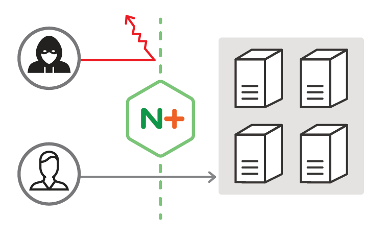 NGINX Plus with ModSecurity WAF protects your applications from a broad range of attacks