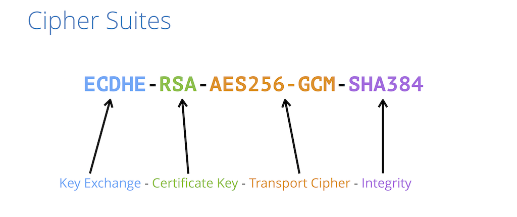 A cipher suite has four parts: the key-exchange algorithm, the type of public key, the cipher used to encrypt data in transfer, and the anti-tampering checksum A cipher suite is a set of algorithms that together determine the variety of cryptography used for and SSL/TLS connection [presentation by Nick Sullivan of CloudFlare at nginx.conf 2015]