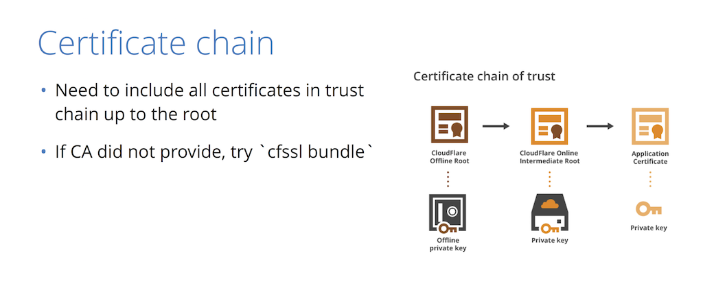 Most certificates are actually signed by an 'intermediate CA' in a 'certificate chain of trust' up to top-level CAs [presentation by Nick Sullivan of CloudFlare at nginx.conf 2015]