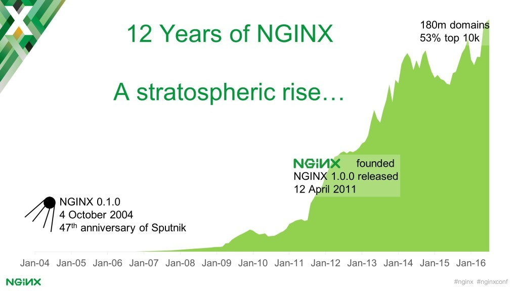 Graph depicting growth in use of NGINX software at websites from January 200r to January 2016, when the number reached 180 million [keynote presentation by NGINX Head of Products Owen Garrett at nginx.conf2016]