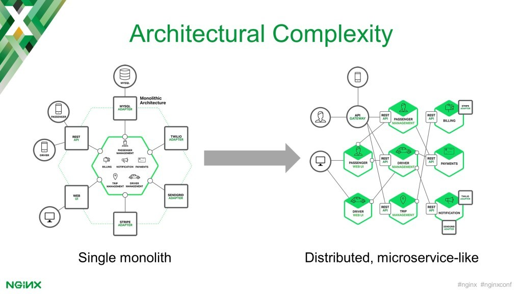 Converting from a monolithic application architecture to a distributed, microservices-like one increases complexity of management and communication between services [keynote presentation by NGINX Head of Products Owen Garrett at nginx.conf2016]