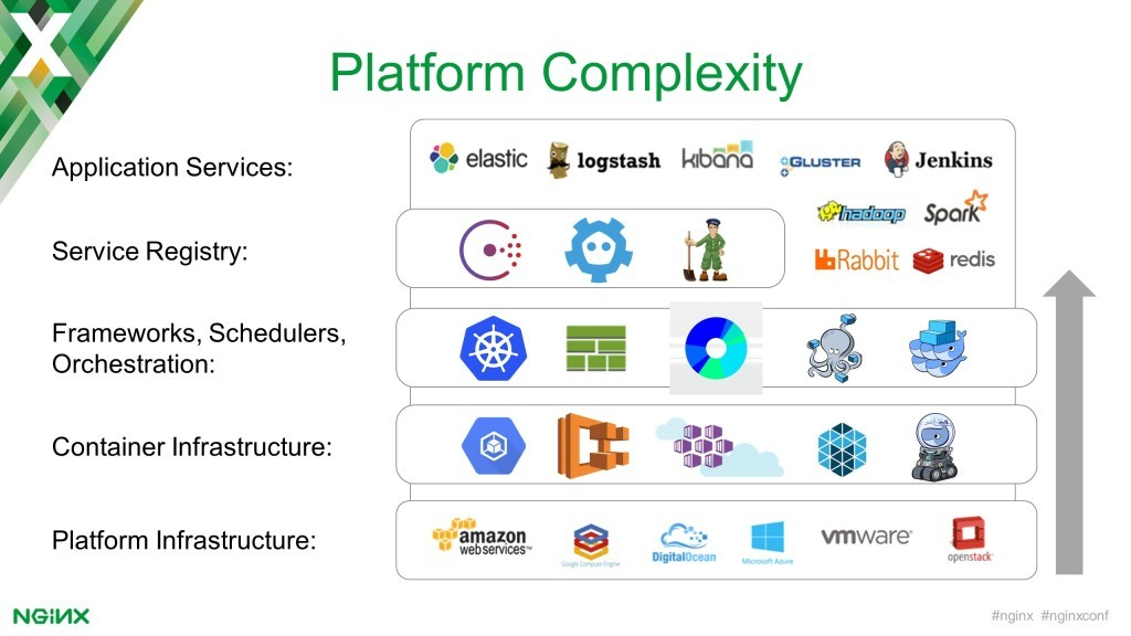 Adopting modern application architecture increases complexity because there are so many choices for system components (application services, service registry, schedulers and orchestrators, containers, platforms) [keynote presentation by NGINX Head of Products Owen Garrett at nginx.conf2016]