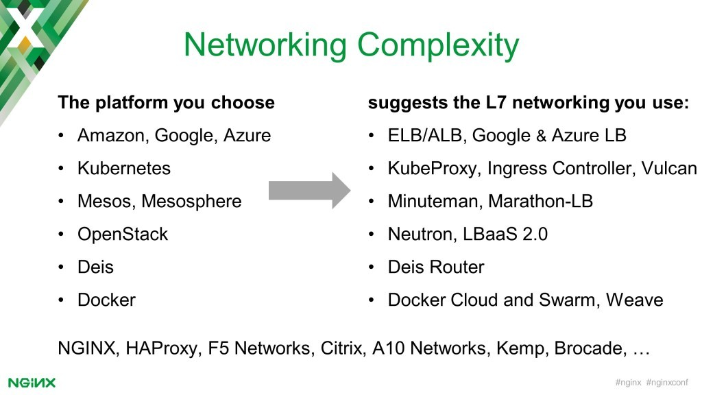 The choice of platform (AWS, Kubernetes, OpenStack, Docker, etc.) determines the Layer 7 networking technology (ELB/ALB, Ingress Controller, Neutron, Cloud and Swarm) [keynote presentation by NGINX Head of Products Owen Garrett at nginx.conf2016]