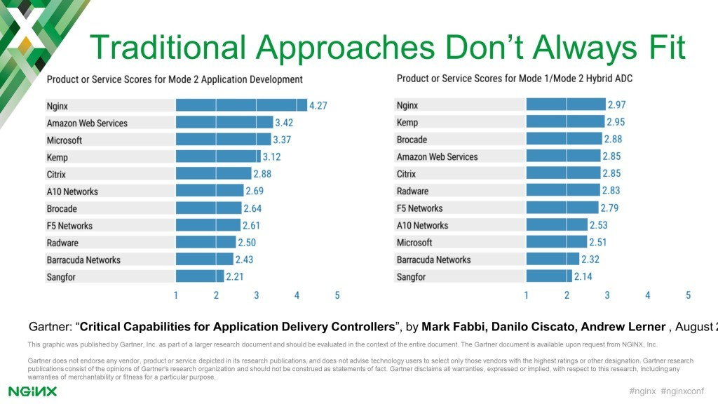 Slide showing NGINX as top-ranked product for two areas in Gartner 'Critical Capabilities for Application Delivery Controllers' report: Mode 2 Application Development and Mode1/Mode2 Hybrid ADC [keynote presentation by NGINX Head of Products Owen Garrett at nginx.conf2016]