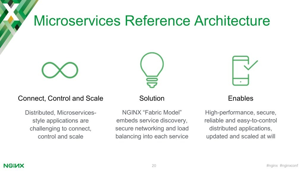 To help you with the challenges of connecting, controlling, and scaling distributed, microservices-style applications, the models int he Microservices Reference Architecture show to embed service discovery, networking and load balancing [keynote presentation by NGINX Head of Products Owen Garrett at nginx.conf2016]