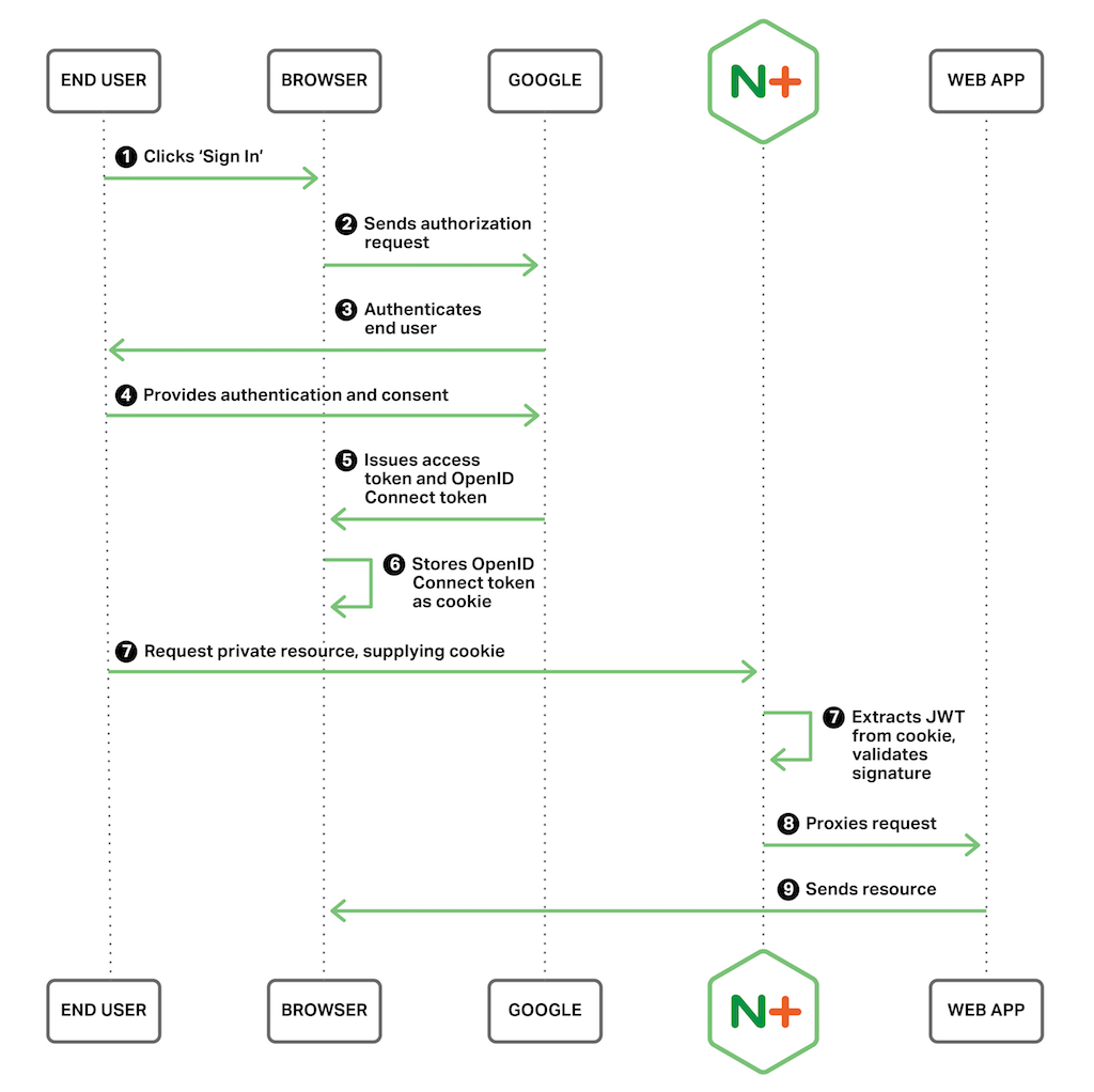 Diagram depicting the processing flow for single sign-on (SSO) of clients with Google accounts; NGINX Plus validates user identity using OAuth 2.0 and OpenID Connect tokens, which comply with the JSON Web Token (JWT) standard