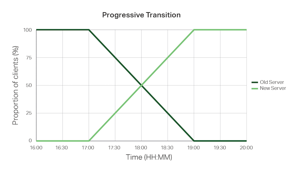 Graph showing the proportion of clients that have transitioned to a new application server during a 2-hour window, as implemented in NGINX JavaScript code
