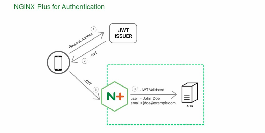 Native support for JWT means that NGINX validates identification tokens provided by issuers like Google, controlling access to backend applications [NGINX Plus R10 webinar]