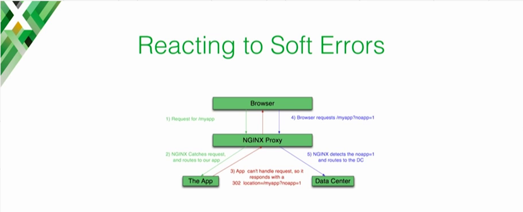Diagram showing the traffic flow when NGINX responds to soft errors by returning 302 to the client [presentation on lessons learned during the cloud migration at Expedia, Inc.]