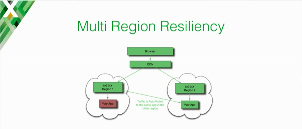 Graphic showing how with NGINX Plus health checks, there is auto-failover to the app in a different region if the local app is down [presentation on lessons learned during the cloud migration at Expedia, Inc.]