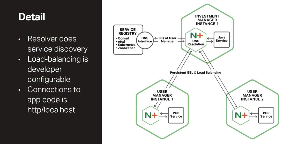 In the Fabric Model of the NGINX Microservices Reference Architecture, NGINX Plus runs in every service to establish local persistent connections and maintain service discovery information [presentation by Chris Stetson, NGINX Microservices Practice Lead, at nginx.conf 2016]