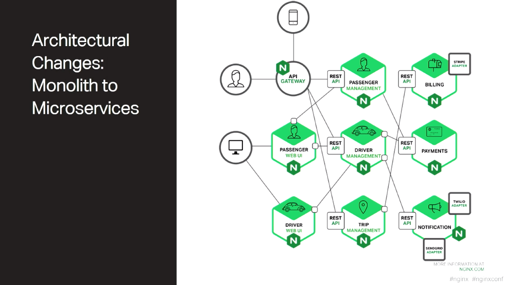 In a microservices architecture, the components of a web application are hosted in containers and communicate across the network using RESTful API calls [presentation by Chris Stetson, NGINX Microservices Practice Lead, at nginx.conf 2016]