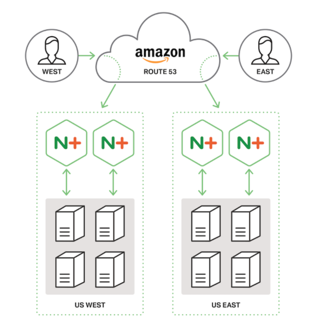 Diagram showing a topology for global load balancing (GLB). Eight backend servers, four in each of two regions, host the content for a domain. Two NGINX Plus load balancers in each region route traffic to the backend servers. For each client requesting DNS information for the domain, Amazon Route 53 provides the DNS record for the region closest to the client.