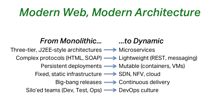 Choosing load balancing software is part of a transition from monolithic app development and delivery to modern, more dynamic and lightweight architectures
