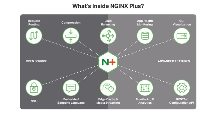 Both open source NGINX and NGINX Plus are great software load balancers, but NGINX Plus adds application health checks, enhanced monitoring with a dashboard, and a RESTful configuration API