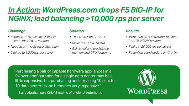 WordPress.com switched from F5 ADCs to NGINX Plus for software load balancing and increased requests per second per server from the F5 contractual limit of 1,000 to 20,000
