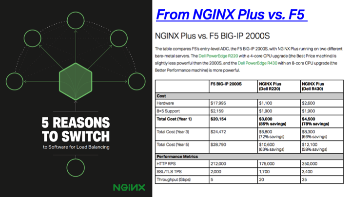 NGINX Plus as a software load balancer running on commodity hardware delivers the same performance as F5 BIG-IP 2000S at over 70% savings