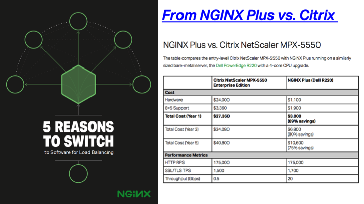 NGINX Plus as a software load balancer running on commodity hardware delivers the same performance as Citrix NetScaler MPX-5550 at over 80% savings