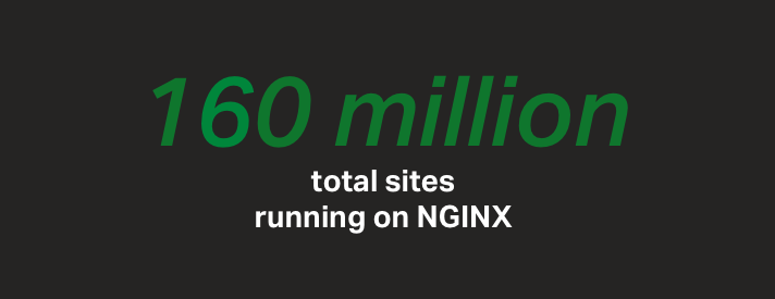 Over 160 million websites run NGINX and NGINX Plus for software-based load balancing and web serving