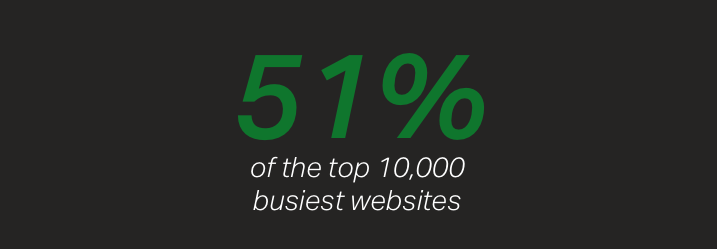 Over half (51%) of the 10,000 busiest websites in the world choose NGINX as their software load balancer