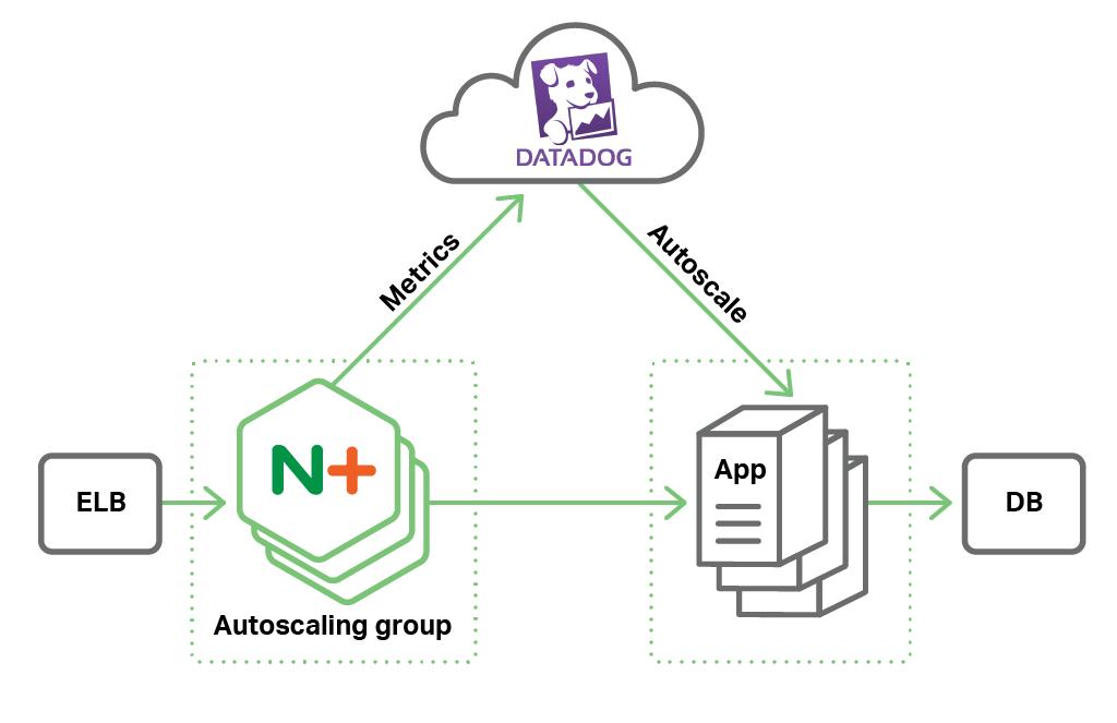 Autoscaling with NGINX Plus on AWS Diagram
