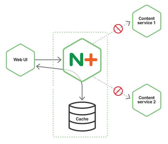 NGINX Plus acting as a microservices circuit breaker also supports caching.