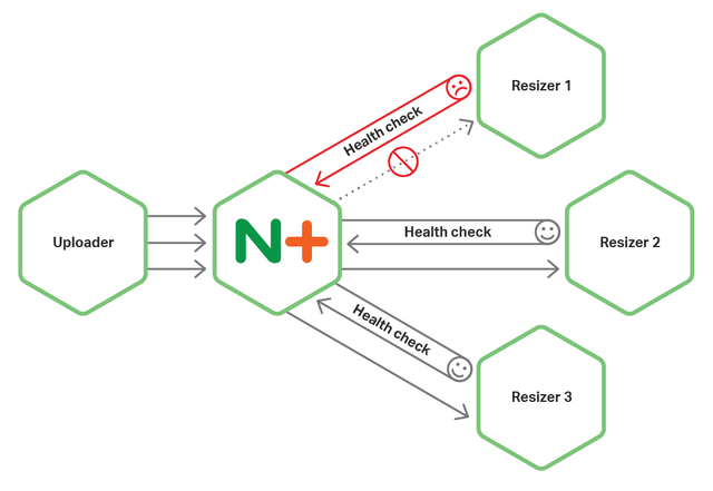 The pattern, 'circuit breaker', cuts off traffic to unhealthy instances. A circuit breaker and NGINX work well together.