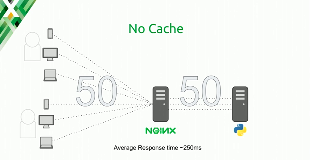 When the NGINX cache is not used at all, the built-in Python HTTP server can handle 50 requests with a response time of 250 milliseconds [presentation at nginx.conf 2016 by Mike Howsden of PBS about NGINX as a web cache to solve the thundering herd problem]