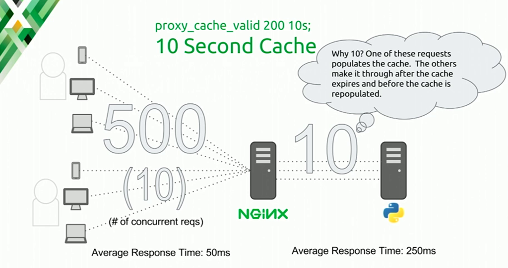Implementing caching for 10 seconds with the NGINX proxy_cache_valid directive means the CGI server only sees about 20% of requests; other 80% are served from the cache [presentation at nginx.conf 2016 by Mike Howsden of PBS about NGINX as a cache server to solve the thundering herd problem]