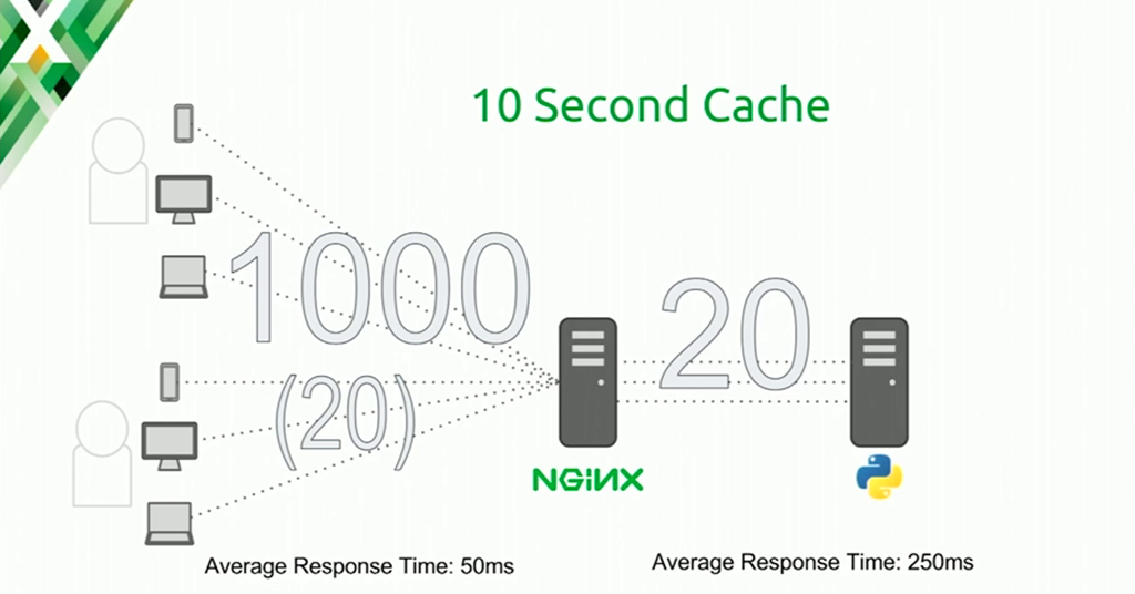 With a 10-second cache, the system can handle doubled traffic (20 connections per second) [presentation at nginx.conf 2016 by Mike Howsden of PBS about using the NGINX cache to solve the thundering herd problem]