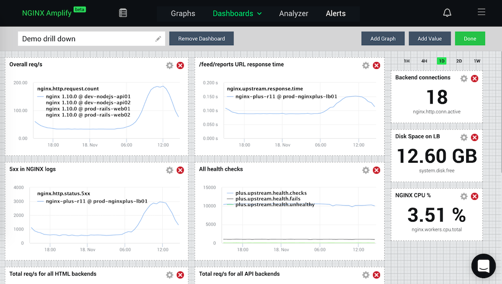 Screenshot showing how to monitor NGINX performance with NGINX Amplify by editing the metrics tracked on a custom dashboard