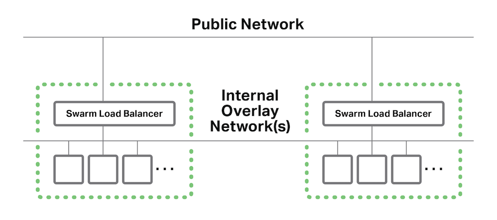 For Docker Swarm cluster load balancing, internal overlay networks provide external and internal connectivity
