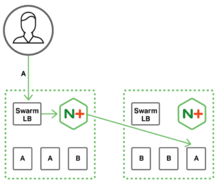 In a cluster load balancing topology, NGINX Plus load balances client requests (forwarded to it by the Docker Swarm load balancer) among service instances