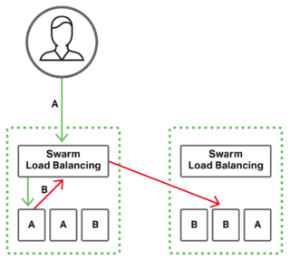 Without NGINX or NGINX Plus, Docker Swarm load balancing handles internal and external traffic at Layer 4 only