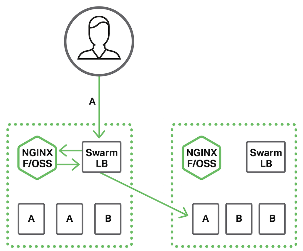 As part of the topology for Docker Swarm cluster load balancing, open source NGINX can provide SSL/TLS termination for external client requests