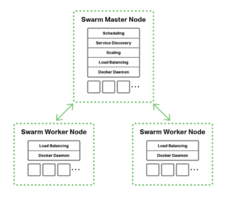 The topology for Docker load balancing, with a Swarm master node and two Swarm worker nodes
