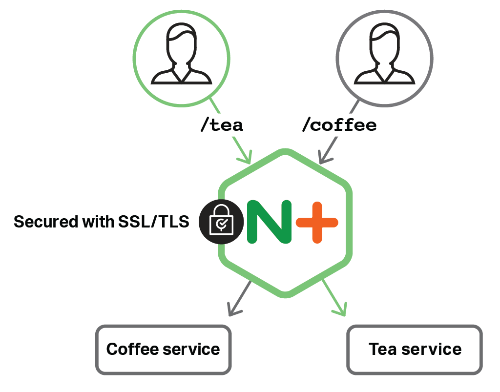 The sample 'cafe' microservices application provided with the NGINX and NGINX Plus Ingress controllers illustrates Kubernetes load balancing