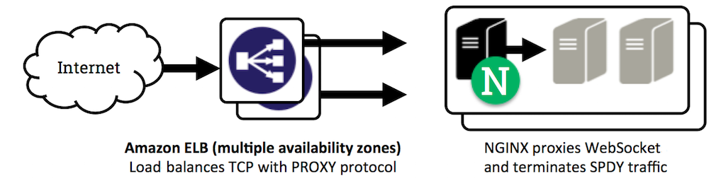 proxy-websocket-terminate-spdy