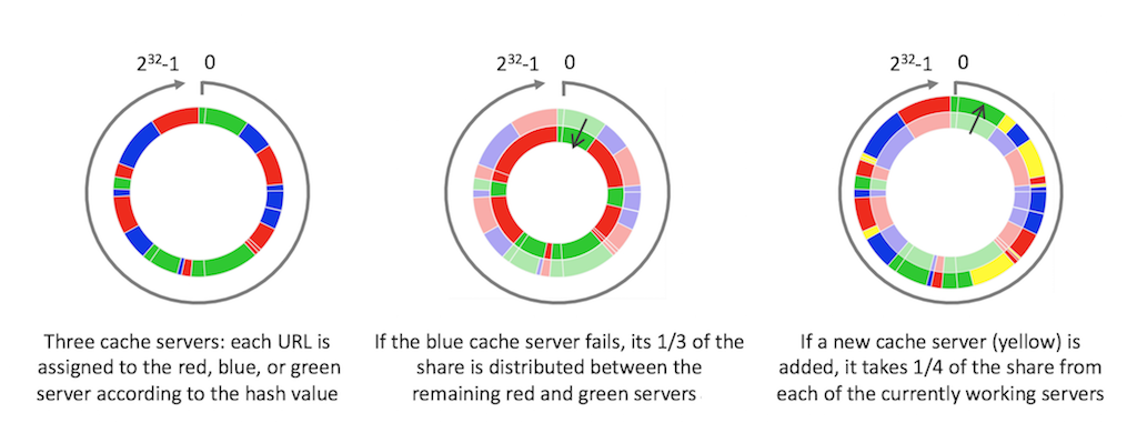 With consistent caching enabled for a cache sharded across three web cache servers, the data cached on a server that goes down is distributed among the remaining servers, and a newly added server takes over some data from each existing server