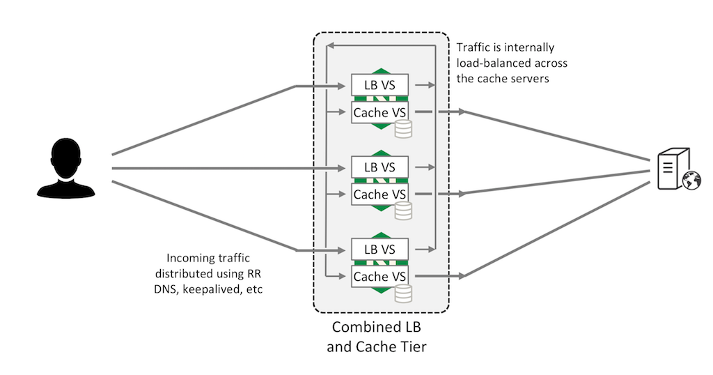 Running both a load-balancing virtual server and a caching virtual server on every NGINX Plus instance maximizes the capacity of the web cache