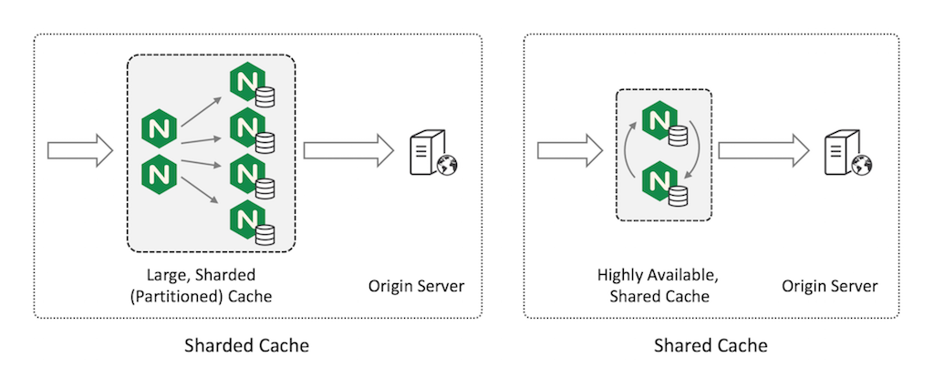 Sharding the web cache across multiple servers maximizes cache capacity, while sharing a highly available web cache minimizes load on the origin servers
