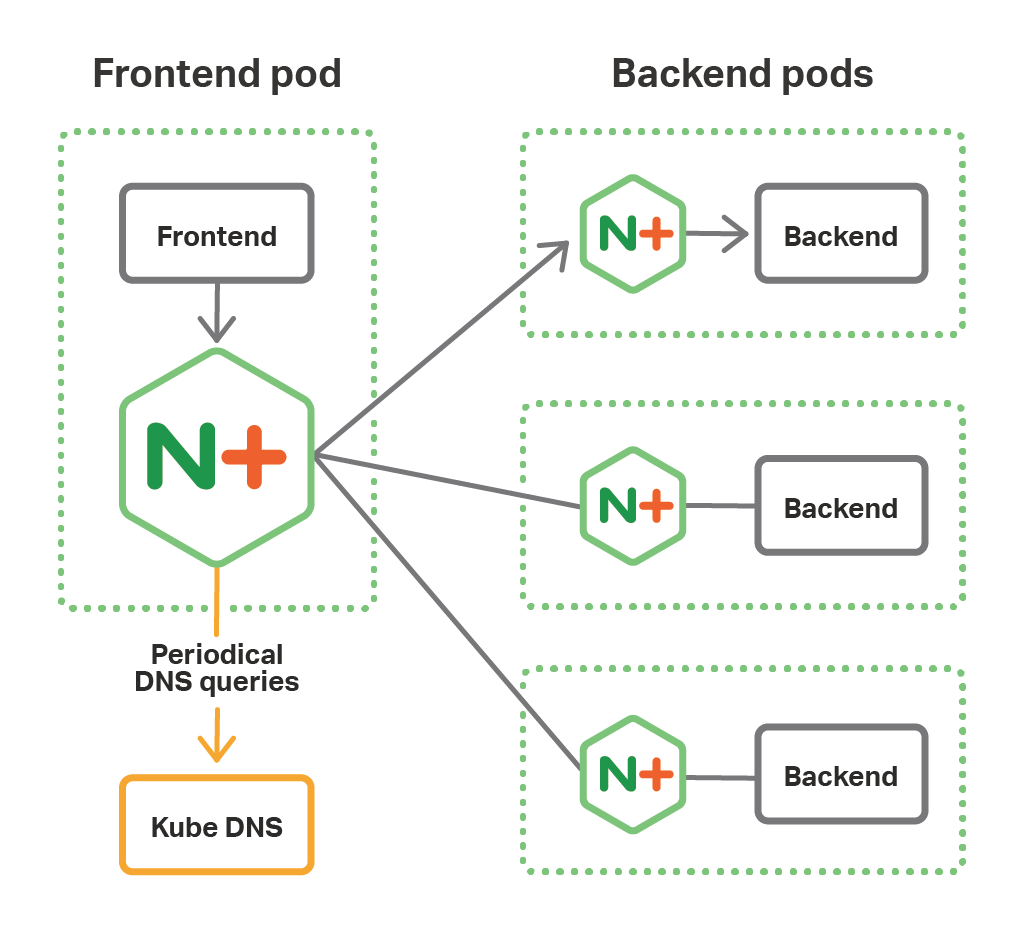 In a microservices architecture based on the NGINX Fabric Model and deployed on OpenShift, NGINX Plus performs service discovery