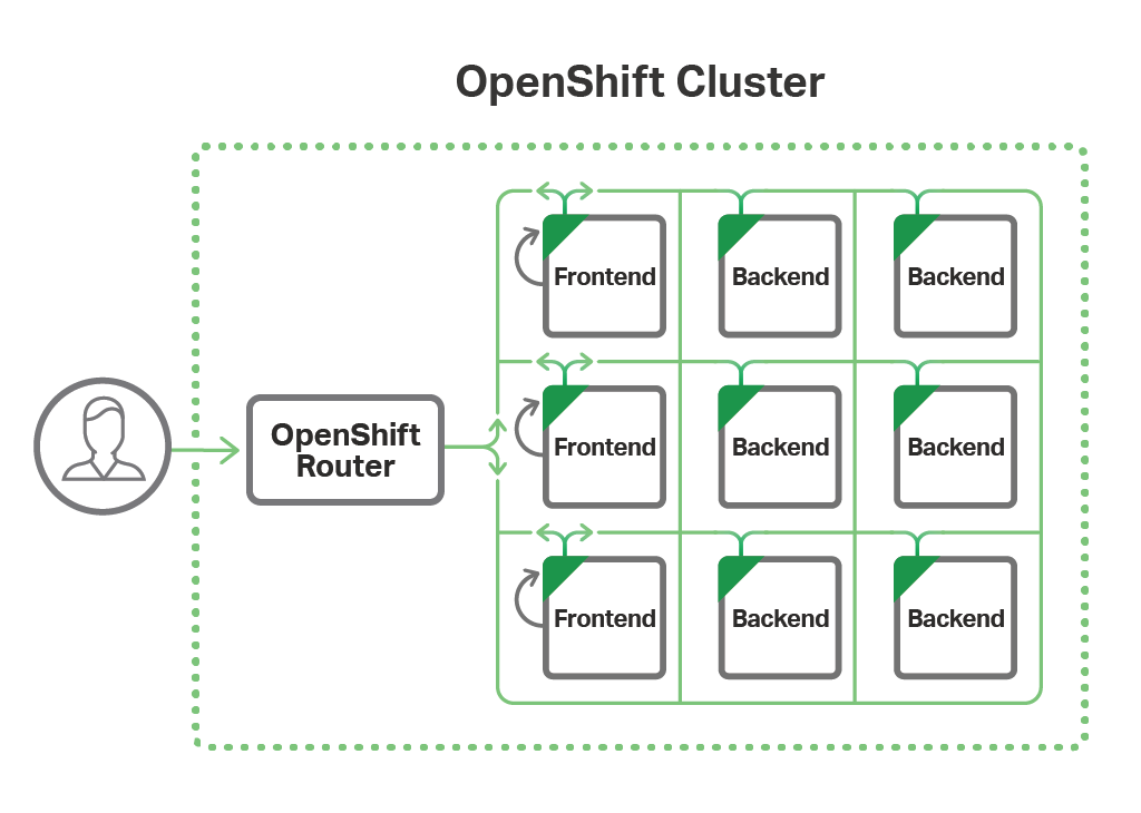In a microservices architecture based on the NGINX Fabric Model and deployed on OpenShift, the OpenShift router acts as the Kubernetes load balancer for the Frontend instances